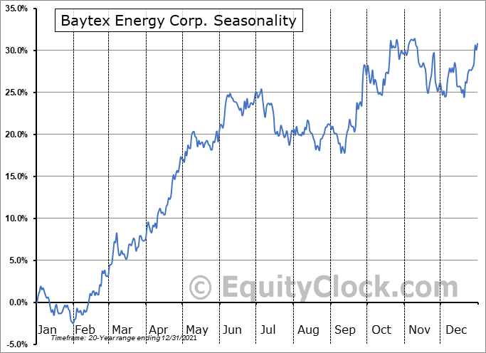 Baytex Energy Corp. (TSE:BTE.TO) Seasonal Chart