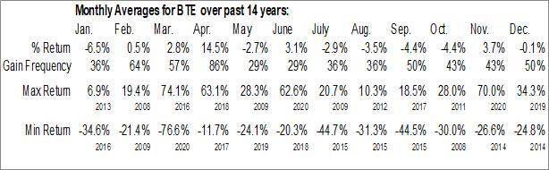 Monthly Seasonal Baytex Energy Corp. (NYSE:BTE)
