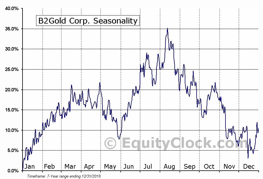 B2Gold Corp. (NYSE:BTG) Seasonal Chart