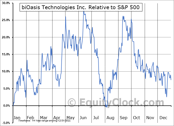 BTI.V Relative to the S&P 500