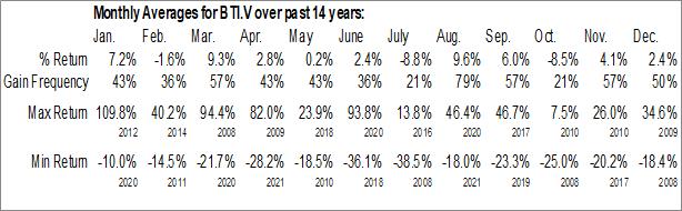 Monthly Seasonal biOasis Technologies Inc. (TSXV:BTI.V)