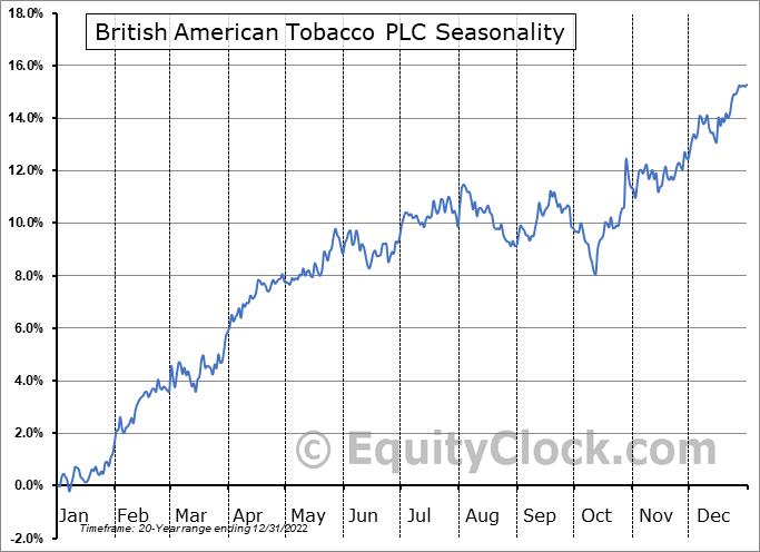 British American Tobacco PLC (NYSE:BTI) Seasonal Chart