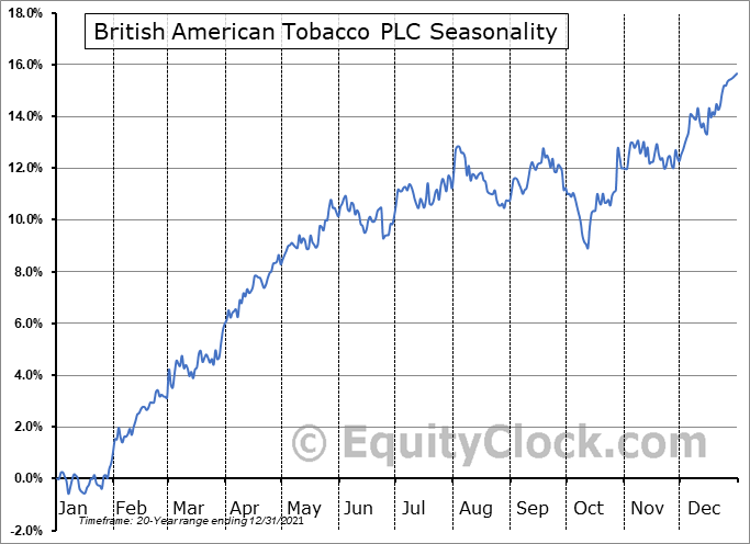 British American Tobacco PLC (NYSE:BTI) Seasonality