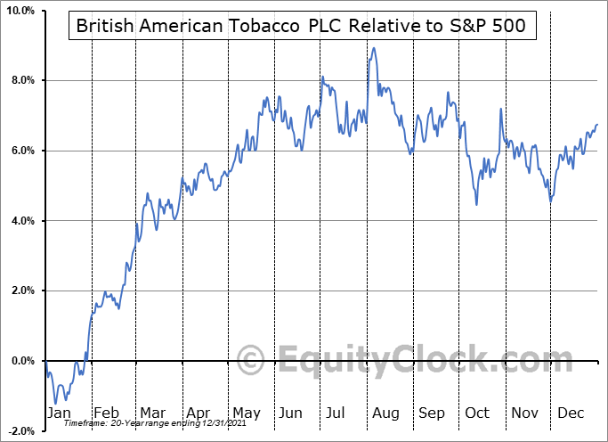 BTI Relative to the S&P 500