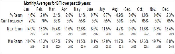 Monthly Seasonal British American Tobacco PLC (NYSE:BTI)