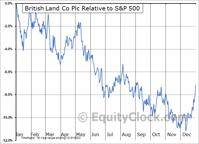 BTLCY Relative to the S&P 500