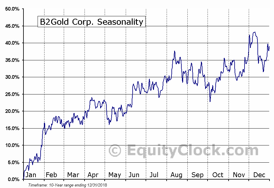 B2Gold Corp. (TSE:BTO.TO) Seasonal Chart