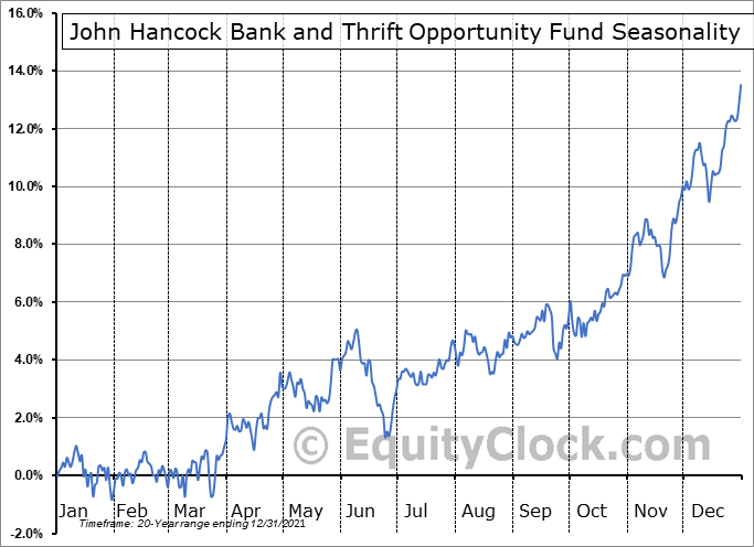 John Hancock Bank and Thrift Opportunity Fund (NYSE:BTO) Seasonal Chart