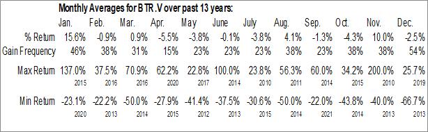 Monthly Seasonal Bonterra Resources Inc. (TSXV:BTR.V)