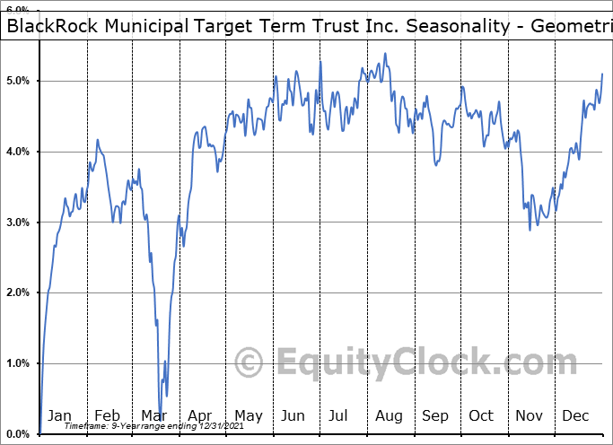 BlackRock Municipal Target Term Trust Inc. (NYSE:BTT) Seasonality