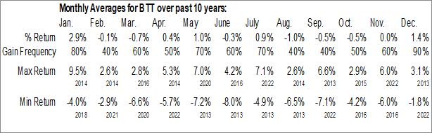 Monthly Seasonal BlackRock Municipal Target Term Trust Inc. (NYSE:BTT)