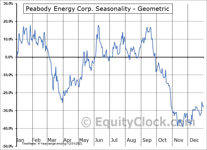 Peabody Energy Corp. (NYSE:BTU) Seasonality