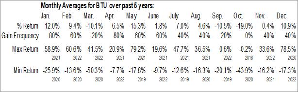 Monthly Seasonal Peabody Energy Corp. (NYSE:BTU)