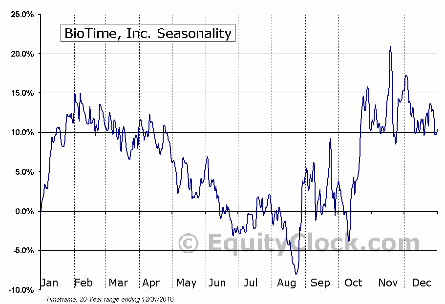 BioTime, Inc. (AMEX:BTX) Seasonal Chart