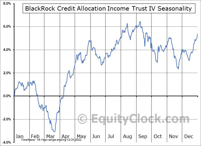 BlackRock Credit Allocation Income Trust IV (NYSE:BTZ) Seasonality
