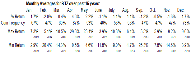 Monthly Seasonal BlackRock Credit Allocation Income Trust IV (NYSE:BTZ)
