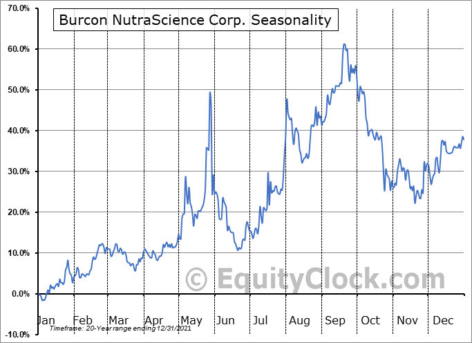 Burcon NutraScience Corp. (TSE:BU.TO) Seasonality
