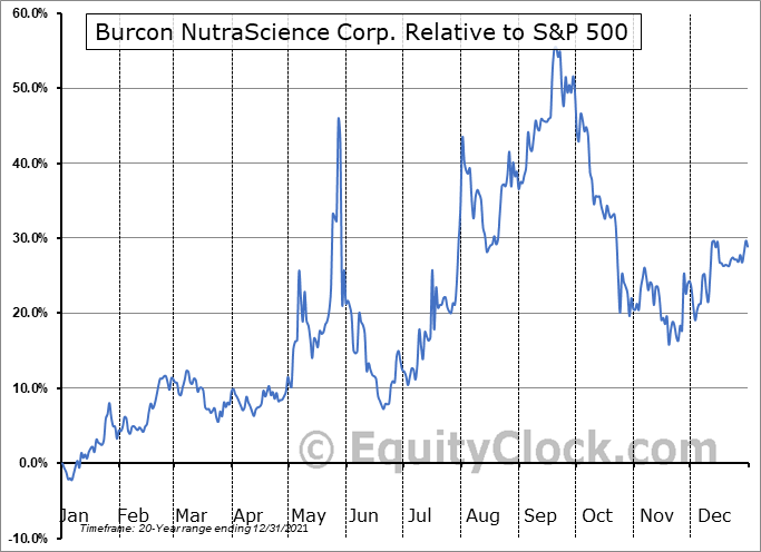 BU.TO Relative to the S&P 500