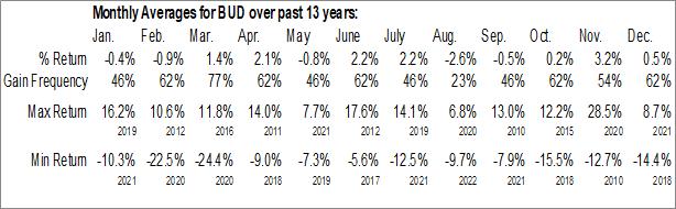 Monthly Seasonal Anheuser-Busch InBev ADR (NYSE:BUD)