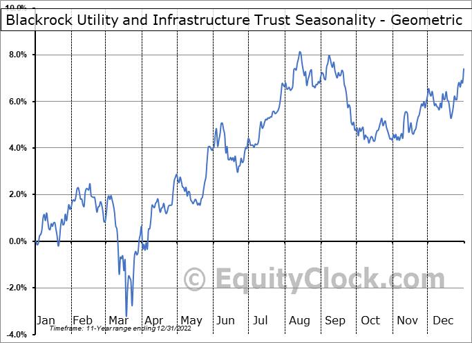 Blackrock Utility and Infrastructure Trust (NYSE:BUI) Seasonality
