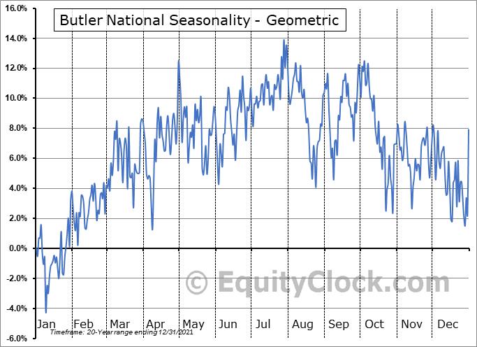 Butler National (OTCMKT:BUKS) Seasonality