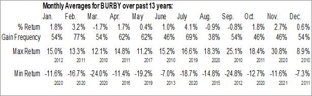 Monthly Seasonal Burberry Group plc (OTCMKT:BURBY)