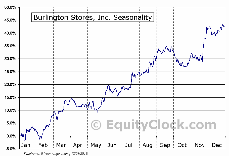 Burlington Stores, Inc. (NYSE:BURL) Seasonal Chart