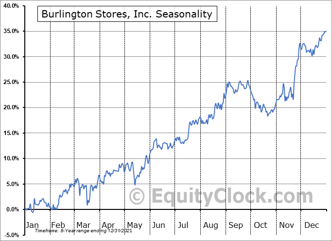 Burlington Stores, Inc. Seasonal Chart