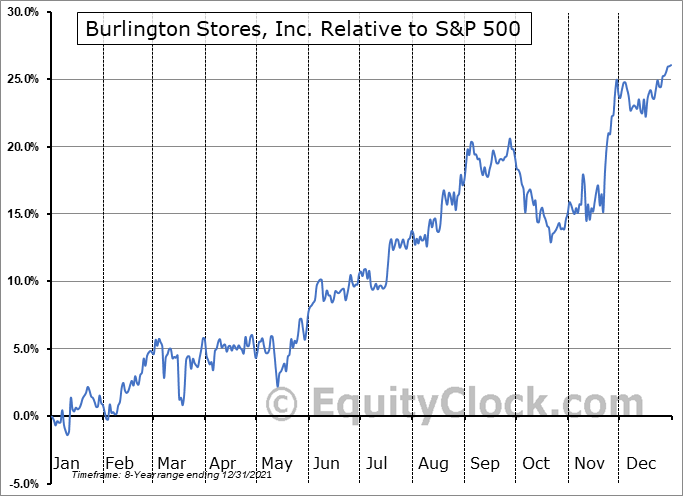 BURL Relative to the S&P 500