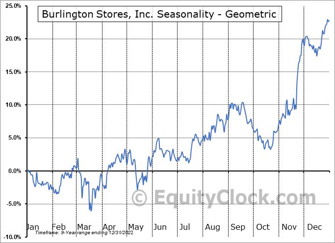 Burlington Stores, Inc. (NYSE:BURL) Seasonality