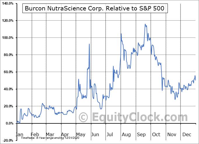 BUROF Relative to the S&P 500