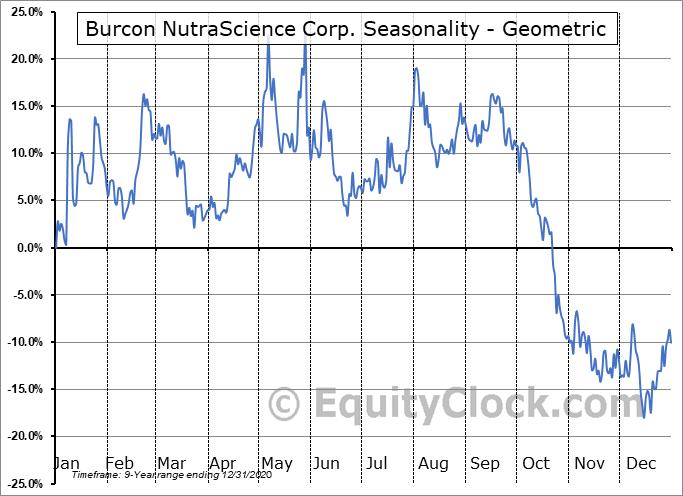 Burcon NutraScience Corp. (OTCMKT:BUROF) Seasonality