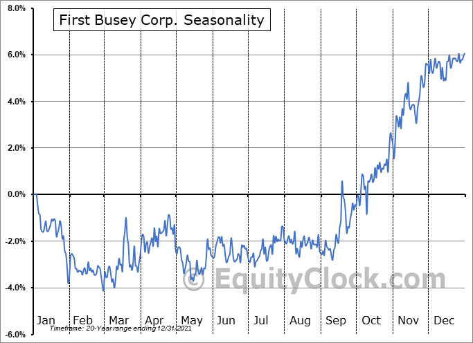 First Busey Corp. (NASD:BUSE) Seasonal Chart