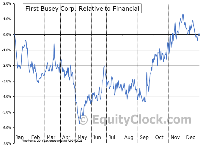 BUSE Relative to the Sector