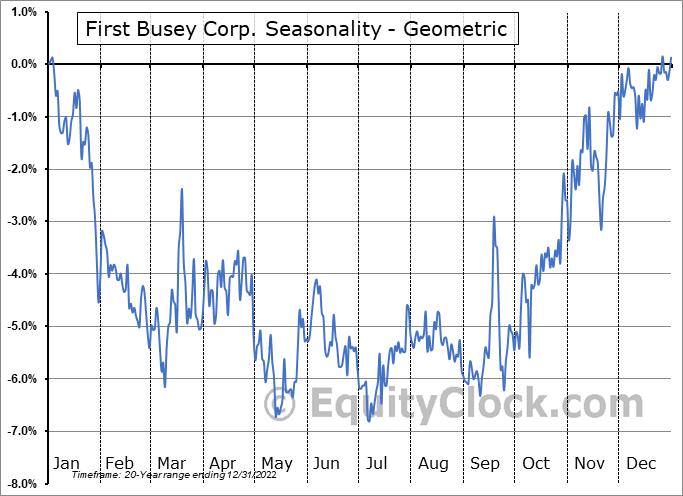 First Busey Corp. (NASD:BUSE) Seasonality