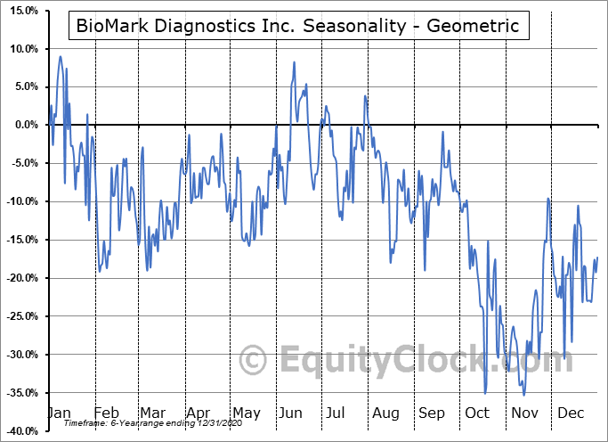BioMark Diagnostics Inc. (CSE:BUX.CA) Seasonality