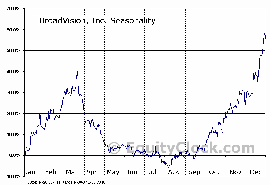 BroadVision, Inc. (NASD:BVSN) Seasonal Chart