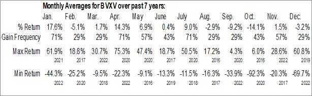 Monthly Seasonal BiondVax Pharmaceuticals Ltd. (NASD:BVXV)