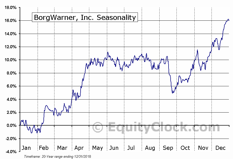BorgWarner, Inc. (NYSE:BWA) Seasonal Chart