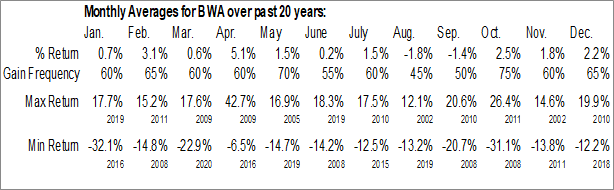 Monthly Seasonal BorgWarner, Inc. (NYSE:BWA)