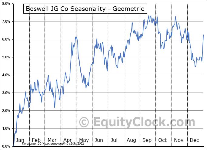 Boswell JG Co (OTCMKT:BWEL) Seasonality