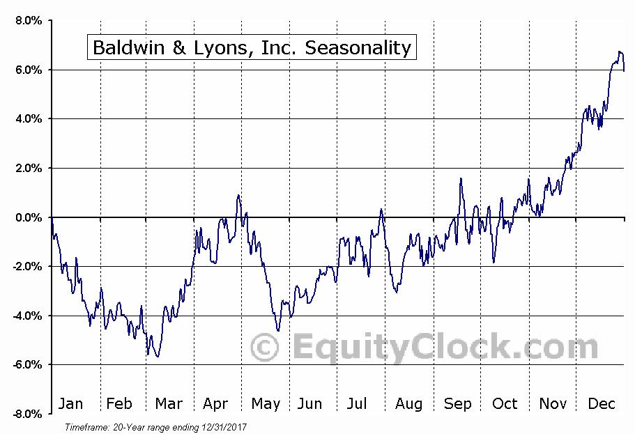 Baldwin & Lyons, Inc. (NASD:BWINB) Seasonal Chart