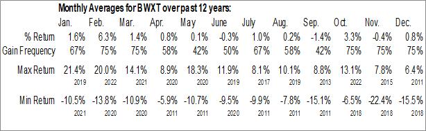 Monthly Seasonal BWX Technologies, Inc. (NYSE:BWXT)