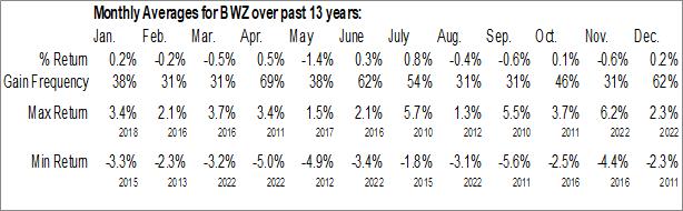 Monthly Seasonal SPDR Barclays Short Term International Treasury Bond ETF (NYSE:BWZ)