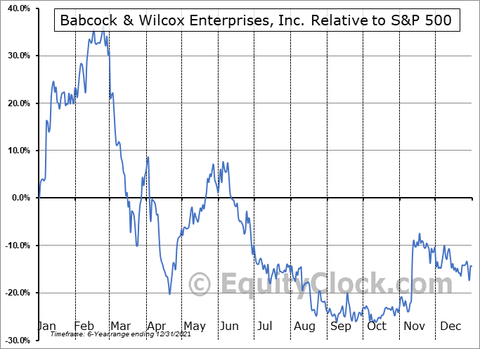 BW Relative to the S&P 500