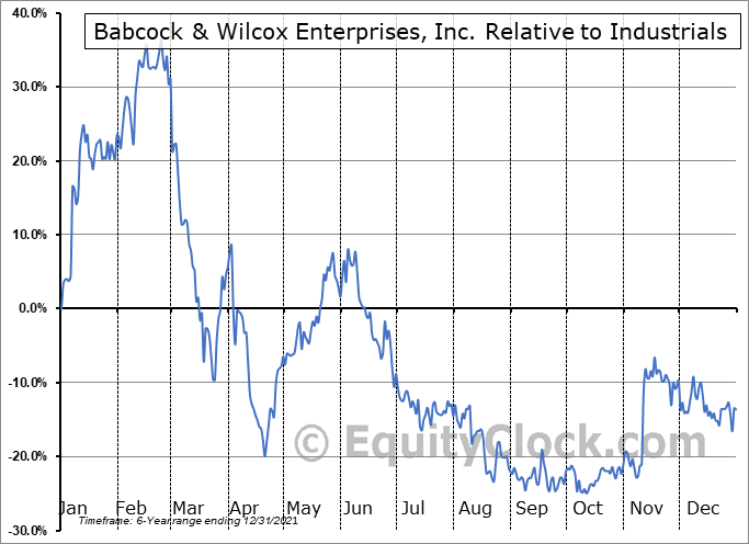 BW Relative to the Sector