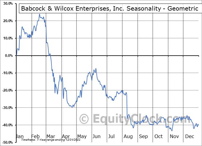 Babcock & Wilcox Enterprises, Inc. (NYSE:BW) Seasonality