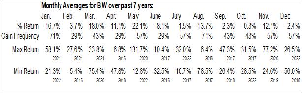 Monthly Seasonal Babcock & Wilcox Enterprises, Inc. (NYSE:BW)