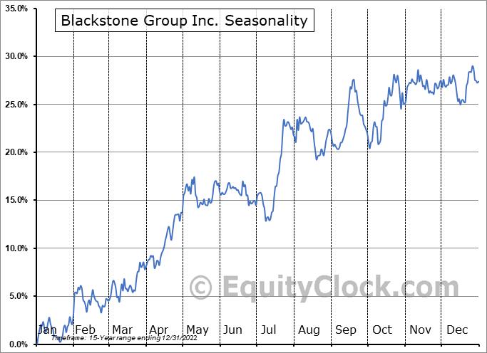 The Blackstone Group Inc. Seasonal Chart