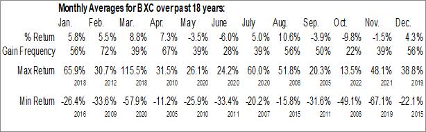 Monthly Seasonal Bluelinx Holdings Inc. (NYSE:BXC)